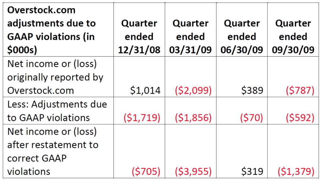 Overstock.com Restatement Calculations