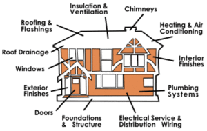 Home Inspections Glendale