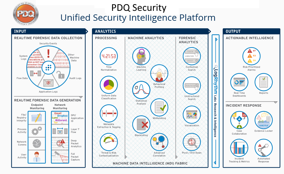 PDQ Security SIEM