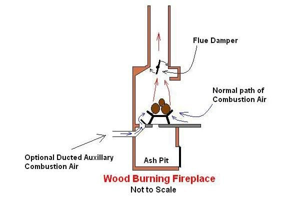 Cold Air Intake for a Wood Burning Fireplace to eliminate smoke backing up smoke problems chimney downdraft  chimney cleaning Cleveland Akron Ohio