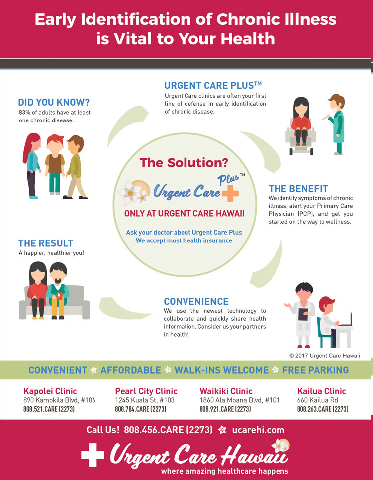 Urgent Care Hawaii Infographic