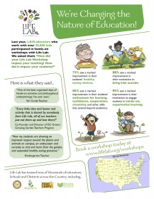 changing the nature education