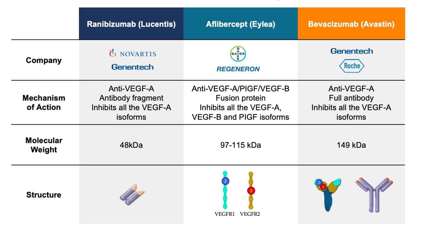 Anti-VEGF Drugs