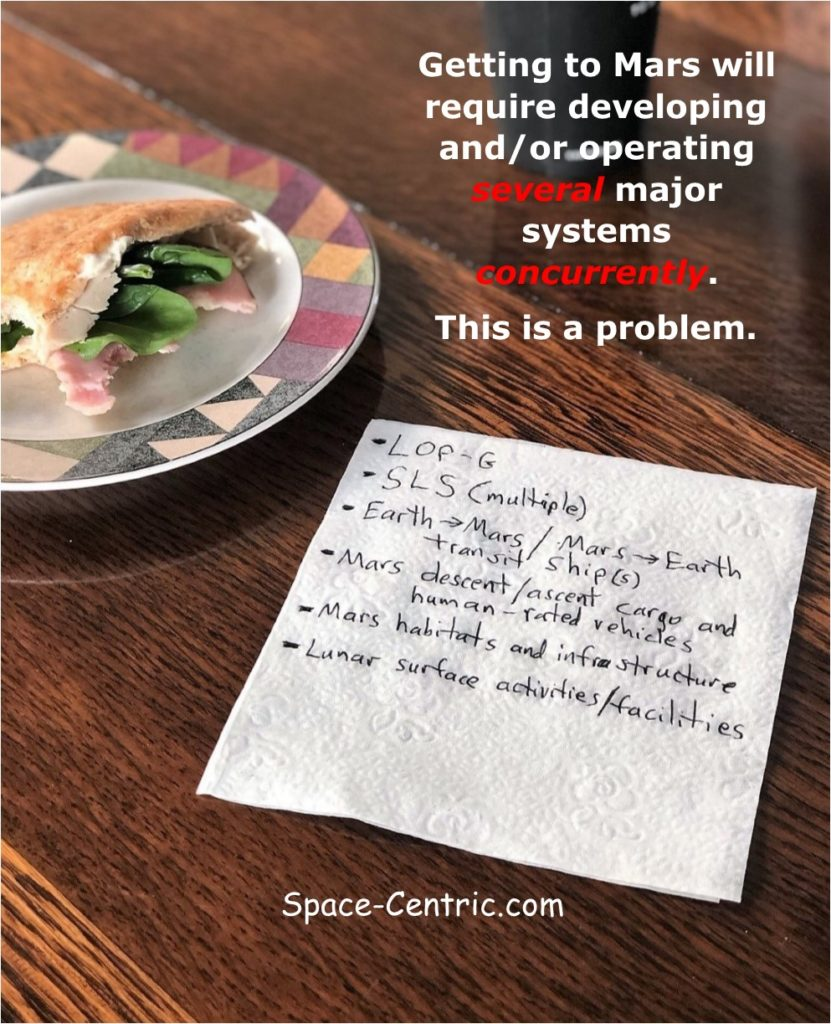 What goes good with a mocha and a very tasty pita pocket sandwich? A back of the napkin list of most of the major systems needed for astronauts to go to the surface of Mars. Getting to Mars will require developing and/or operating several major systems concurrently. This is a problem. The last 50 years has shown that NASA has enough funding to concurrently develop only one major human space exploration system while operating one major system.