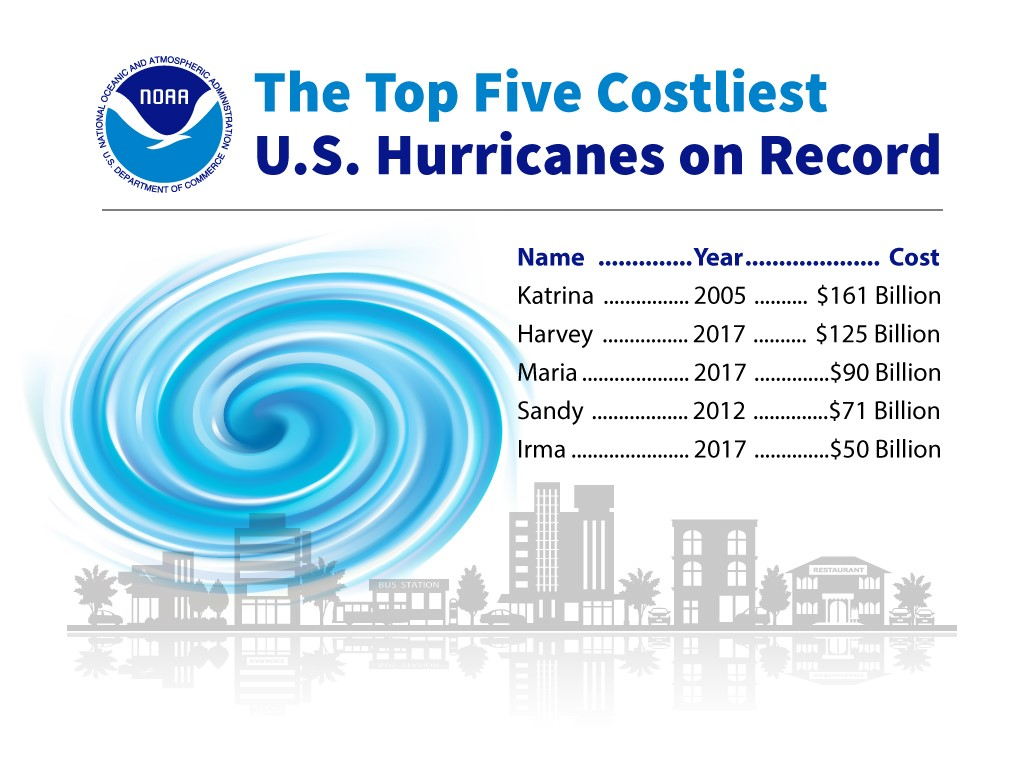 The three costliest hurricanes listed for 2017 alone total up to nearly 14 years' worth of NASA's entire budget.