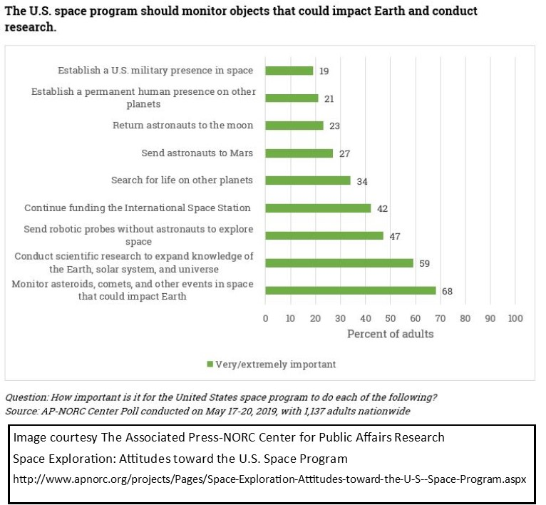 """Graphed results from a May17-20, 2019 survey conducted by the AP-NORC Center asking the question """"How important is it for the United States space program to do each of the following?"""" http://www.apnorc.org/projects/Pages/Space-Exploration-Attitudes-toward-the-U-S--Space-Program.aspx"""