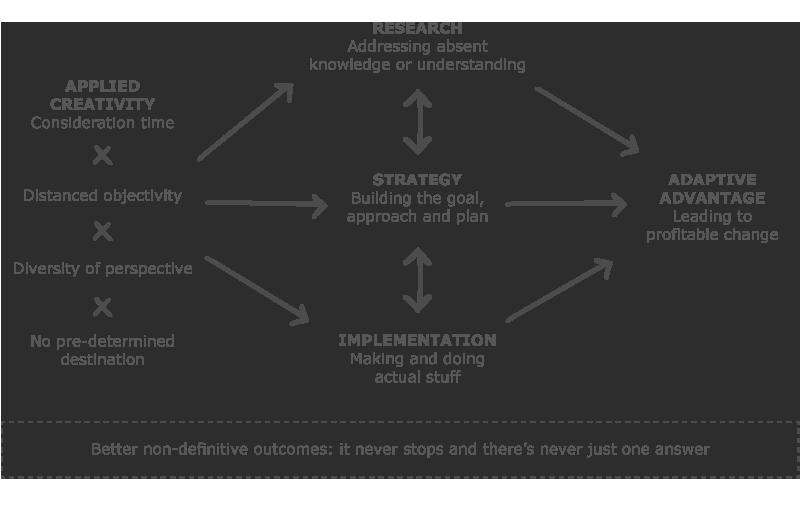 Creativity as a Service Model