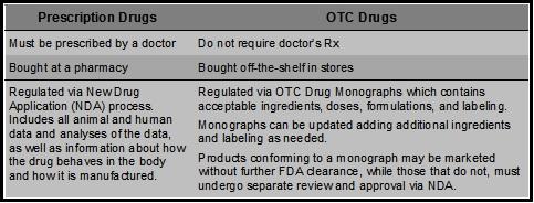 Rx vs OTC Drugs