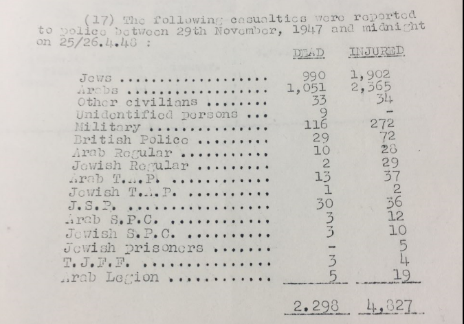 Civil war casualty count