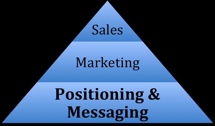 Positioning & Messaging Pyramid