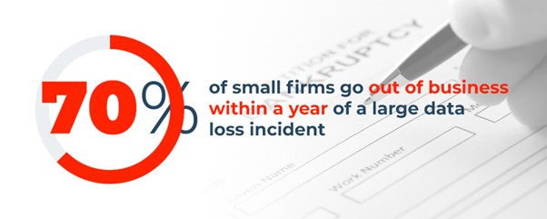 Small firms are at a high risk of going out of business if they do not adequately backup their data