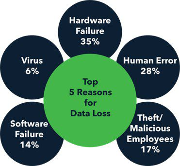 Why Enterprises need to backup their data