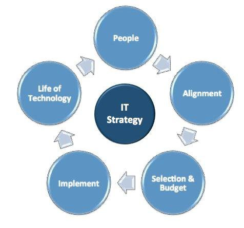 0 IT strategy Elements (Henderson & Jason, 2008)   Download Scientific  Diagram
