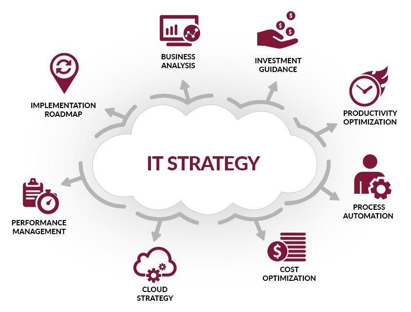 Strategic Planning services provided by CIO BIZ