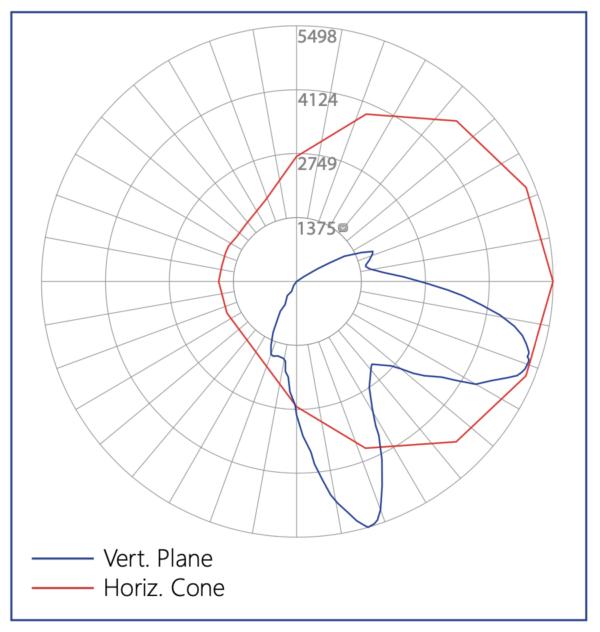 SPH Medical Ceiling Mount UV Light Data