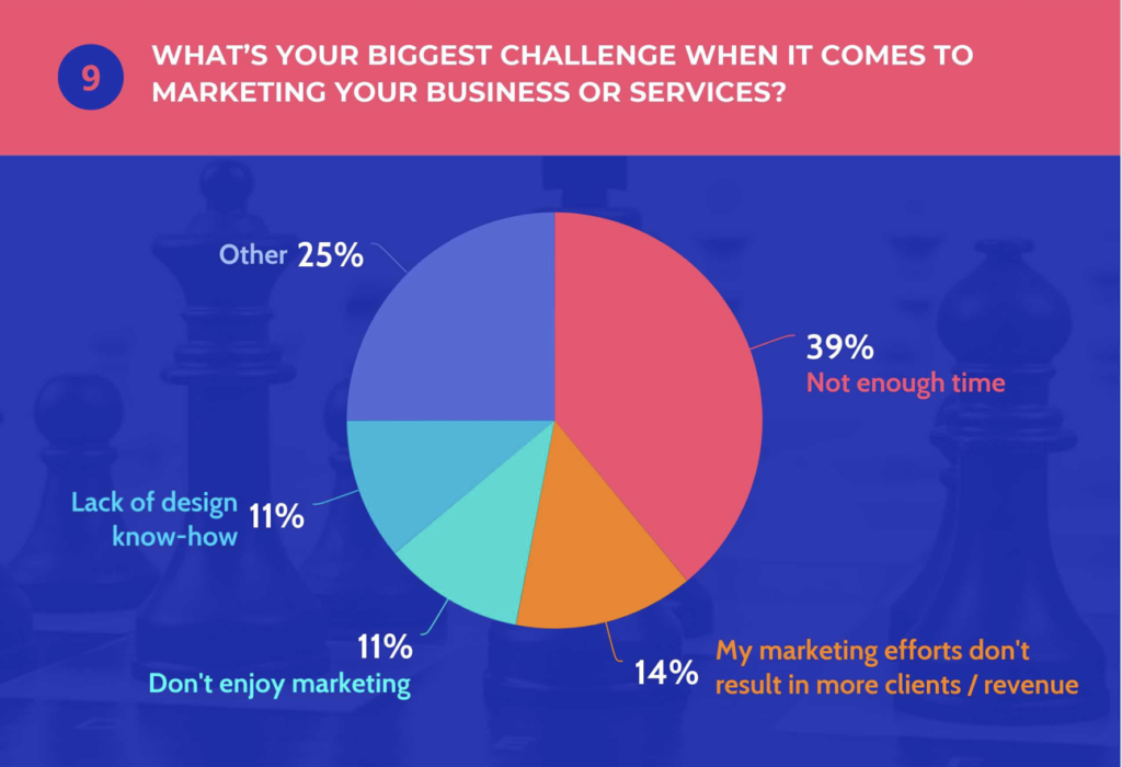 Marketing Trends for Freelancers and Contractors in 2019