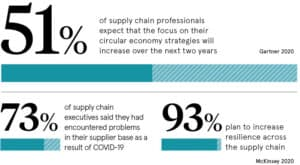 Data: 51% of supply chain professionals expect their focus on circular economy to increase in next 2 years