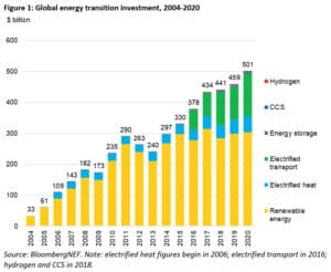 Bar chart for energy transition investment 2004-2020