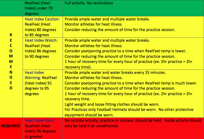 HEAT POLICY