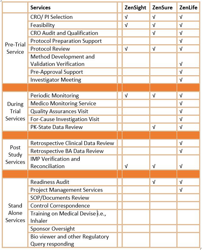 Zenovel GCP Services Packages