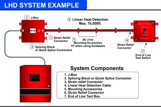 Liner-Heat-Detection