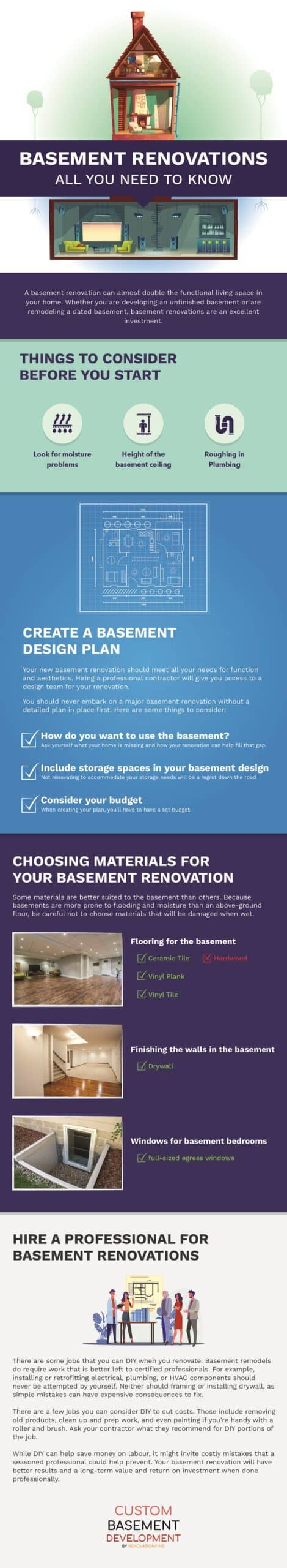 Infographic - Basement Renovations All you need to Know