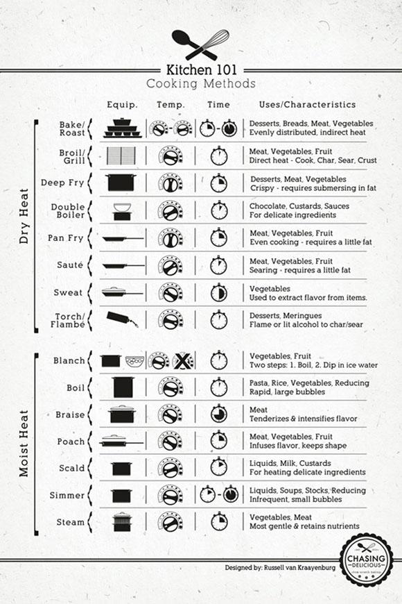 05-kitchen-cooking-methods