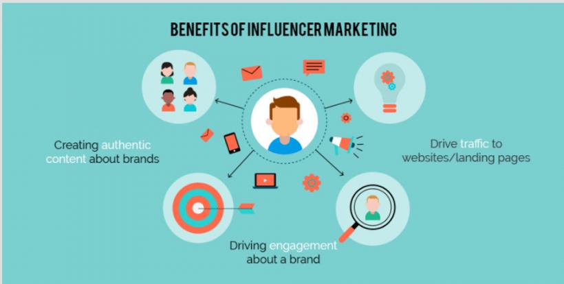 Influencer Marketing 2019