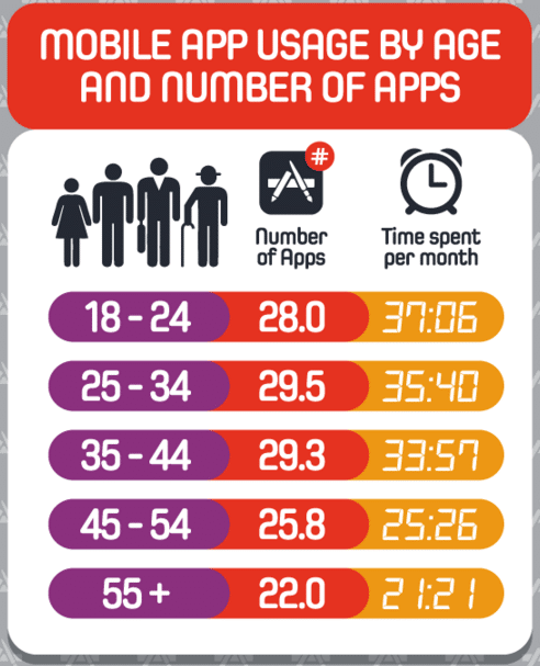 Mobile App Users