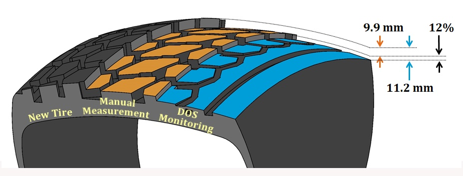 Tyrata Tire Monitoring System