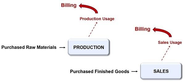 VMI Billing Management