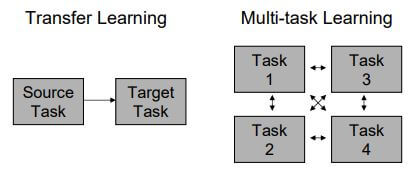 Transfer vs Multi-task Learning
