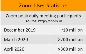 AI and COVID-19: Where to next? - Zoom statistics