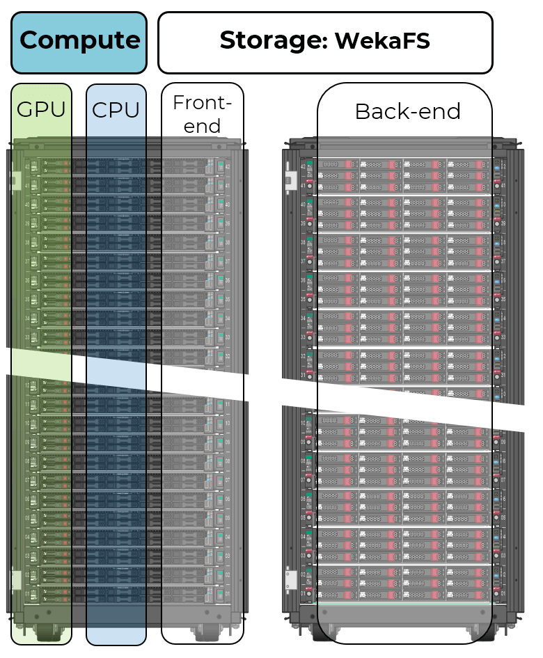 Physical Diagram - Weka and AI: The scaling high-performance solution for Virtual Automotive Assistants
