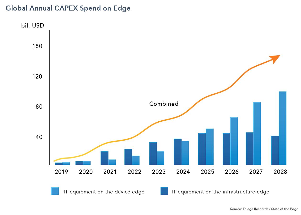 Global Annual CAPEX spend on AI Edge