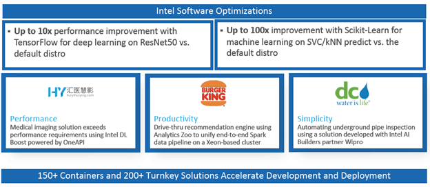 Figure 3- AI made flexible with Intel© Software Optimizations.