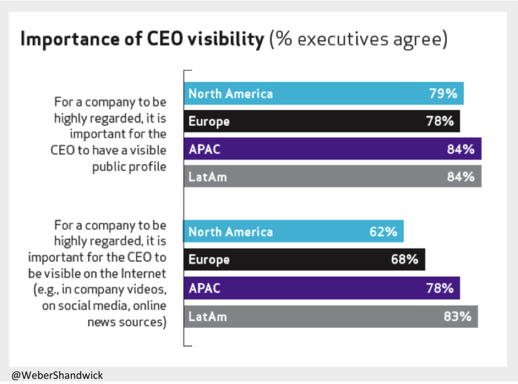 Importance of CEO visibility