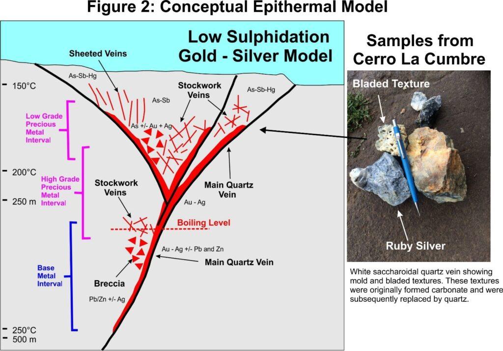 Conceptual Epithermal Model