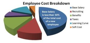 Employee cost breakdown
