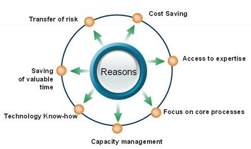 Outsourcing Advantages