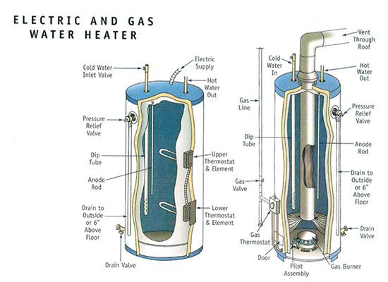 electric-gas-water-heater
