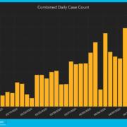 Declining new coronavirus cases in Houston area