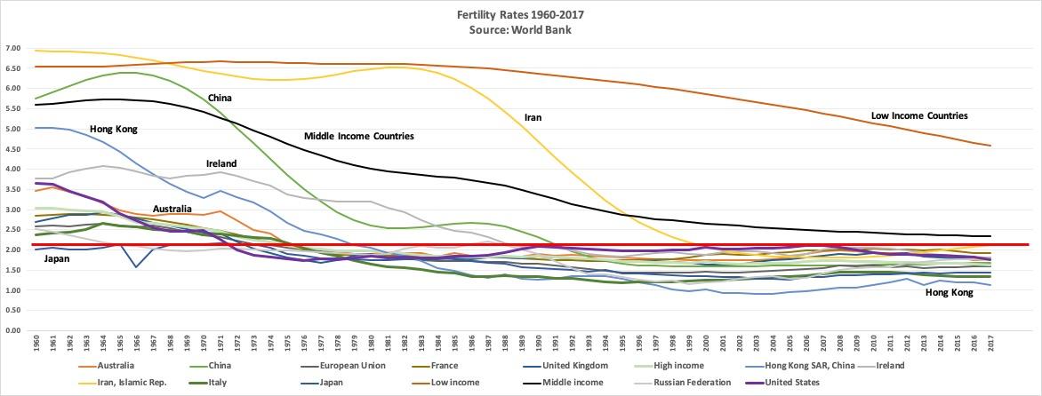 Fertility Rates 1960-2017