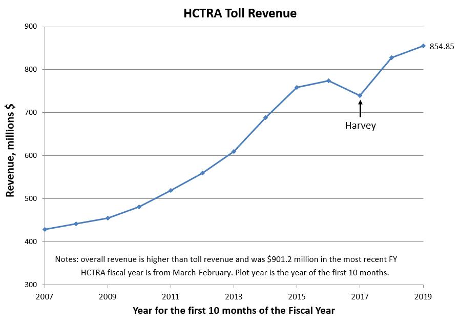HCTRA Revenue Graph