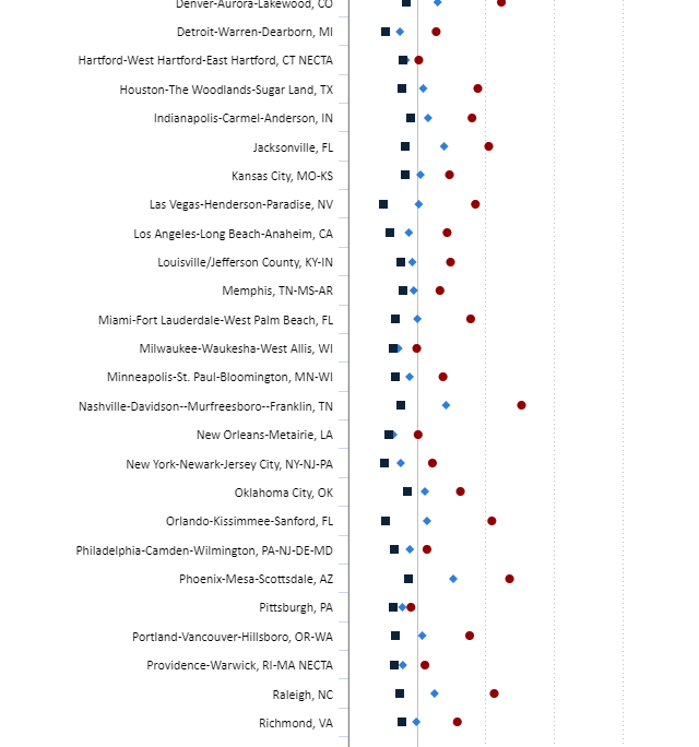 Cities employment growth 2010-2020