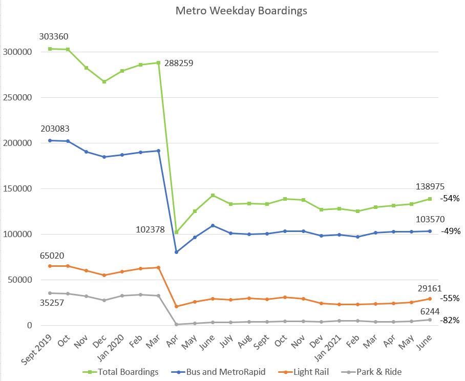 Metro Ridership 2021