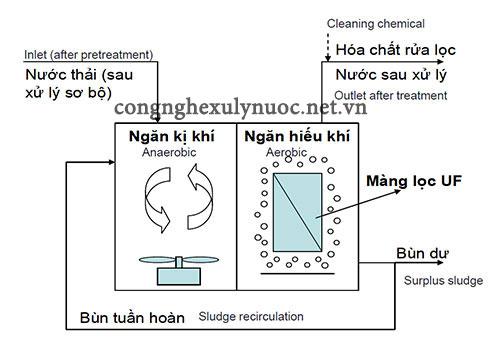 Sơ đồ công nghệ bể sinh học AO-MBR