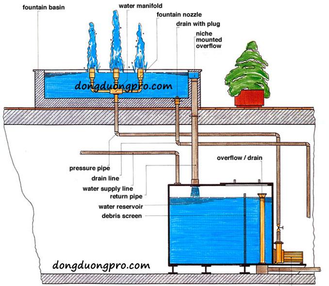 Thiết kế đài phun nước nghệ thuật