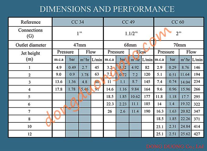 Thông số vòi phun Cascade