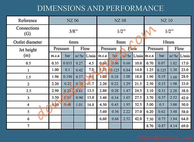 Thông số kỹ thuật vòi phun đài phun nước